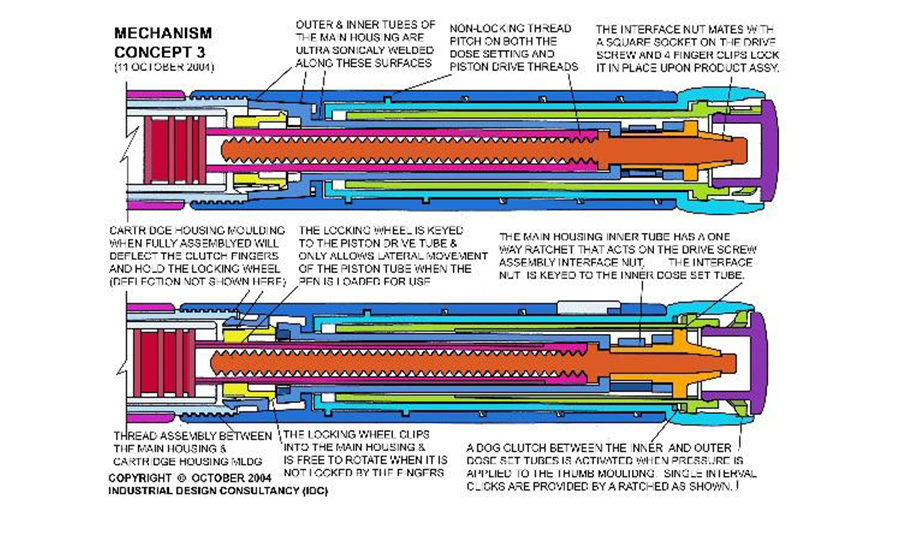 Proposed Mechanisms