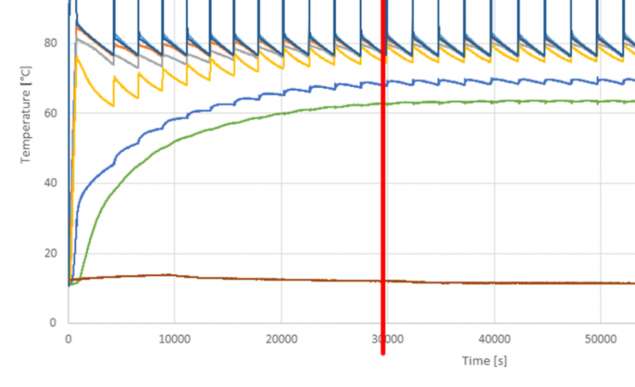 Graph showing thermal simulation of hot water system