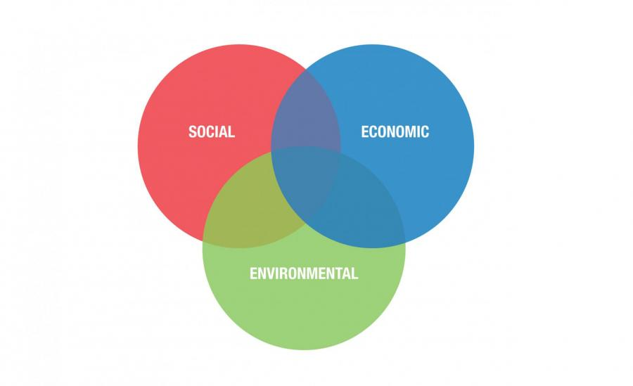 Graphic showing the three pillars of sustainability; social, environmental and economic