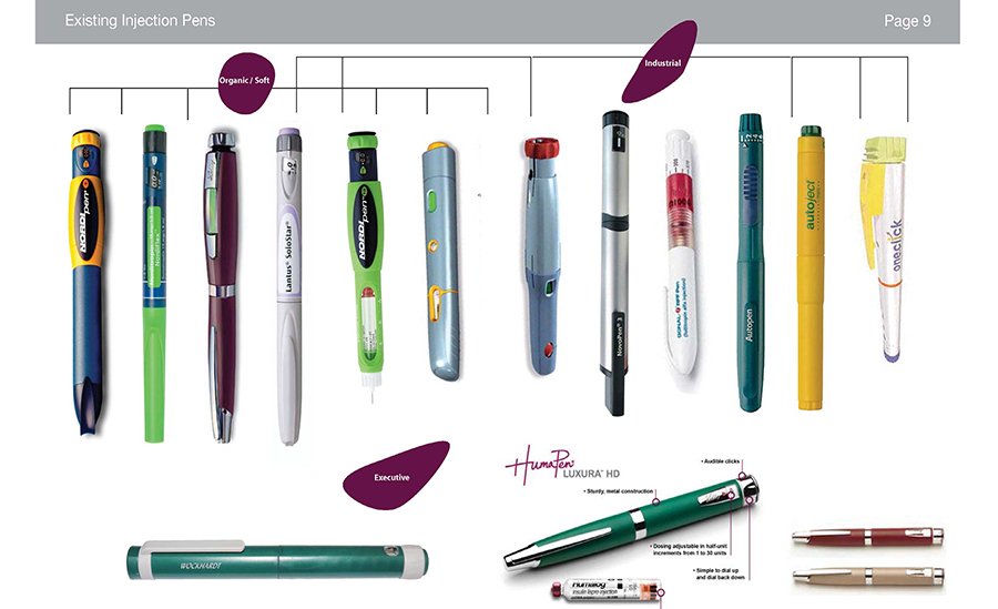 Competitor analysis for the development of insulin injection pens