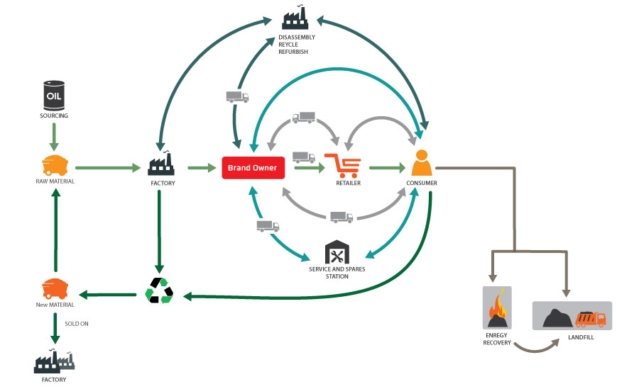 Distribution chain for a sustainable product