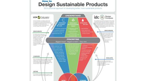 FREE 'How to Design Sustainable Products' Poster